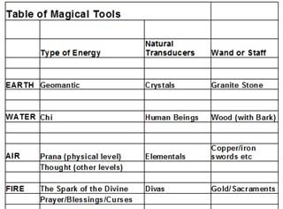 magic_tools